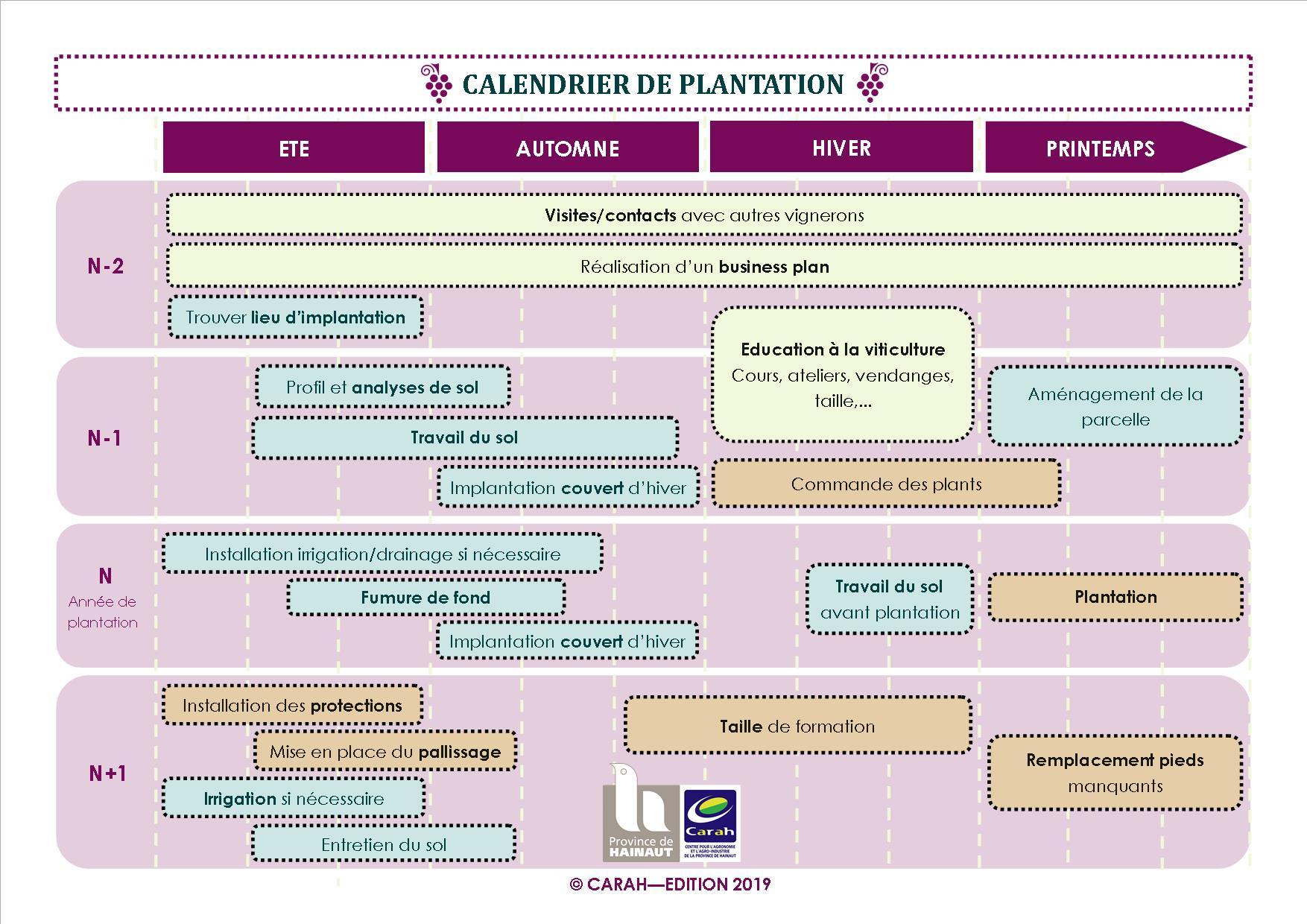 Calendrier plantation 2019 Copie
